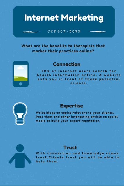 Internet Marketing for Therapist Inforgraph